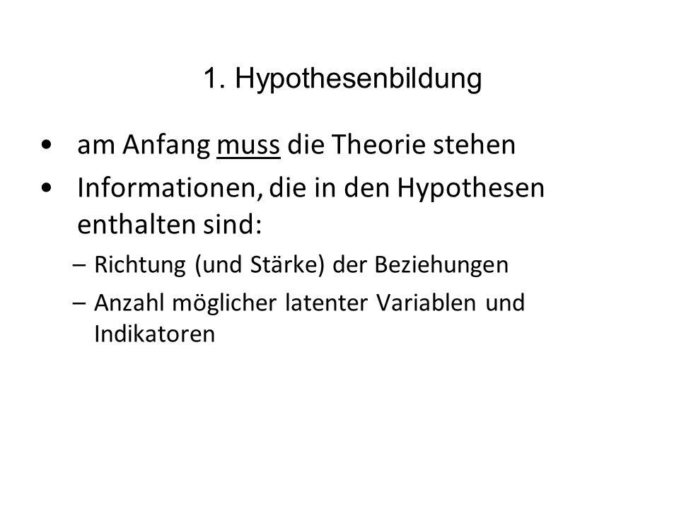 1. Hypothesenbildung am Anfang muss die Theorie stehen Informationen, die in den Hypothesen enthalten sind: –Richtung (und Stärke) der Beziehungen –An