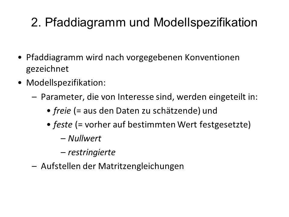 2. Pfaddiagramm und Modellspezifikation Pfaddiagramm wird nach vorgegebenen Konventionen gezeichnet Modellspezifikation: –Parameter, die von Interesse