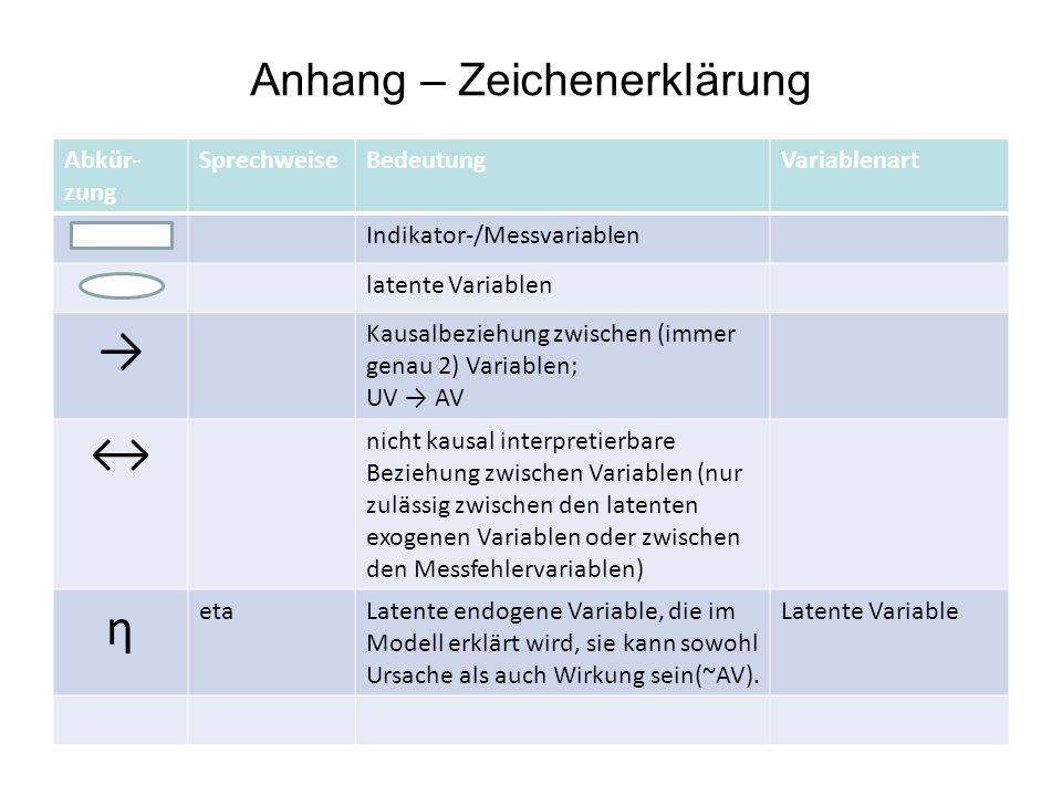 Anhang – Zeichenerklärung Abkür- zung SprechweiseBedeutungVariablenart Indikator-/Messvariablen latente Variablen Kausalbeziehung zwischen (immer gena