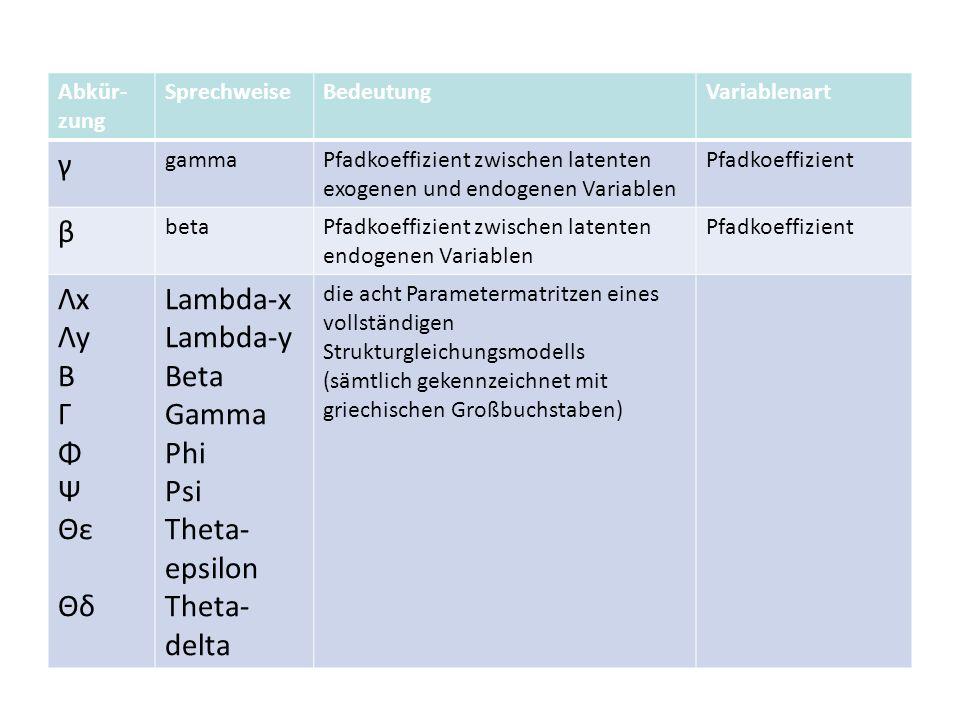 Abkür- zung SprechweiseBedeutungVariablenart γ gammaPfadkoeffizient zwischen latenten exogenen und endogenen Variablen Pfadkoeffizient β betaPfadkoeff