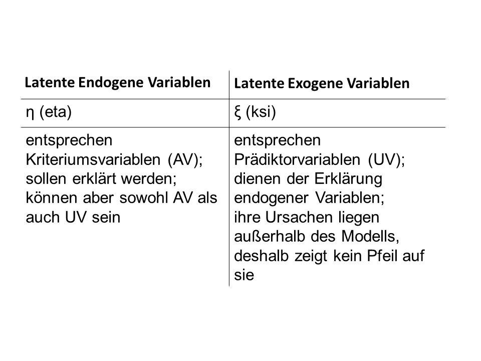 Latente Endogene Variablen Latente Exogene Variablen η (eta)ξ (ksi) entsprechen Kriteriumsvariablen (AV); sollen erklärt werden; können aber sowohl AV