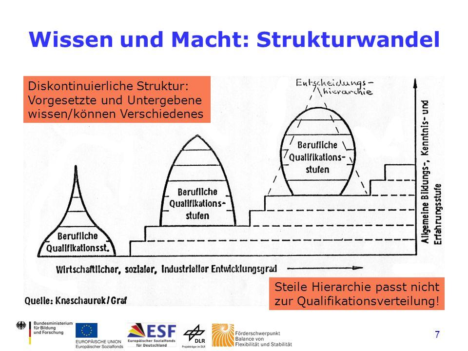 7 Wissen und Macht: Strukturwandel Diskontinuierliche Struktur: Vorgesetzte und Untergebene wissen/können Verschiedenes Steile Hierarchie passt nicht zur Qualifikationsverteilung!