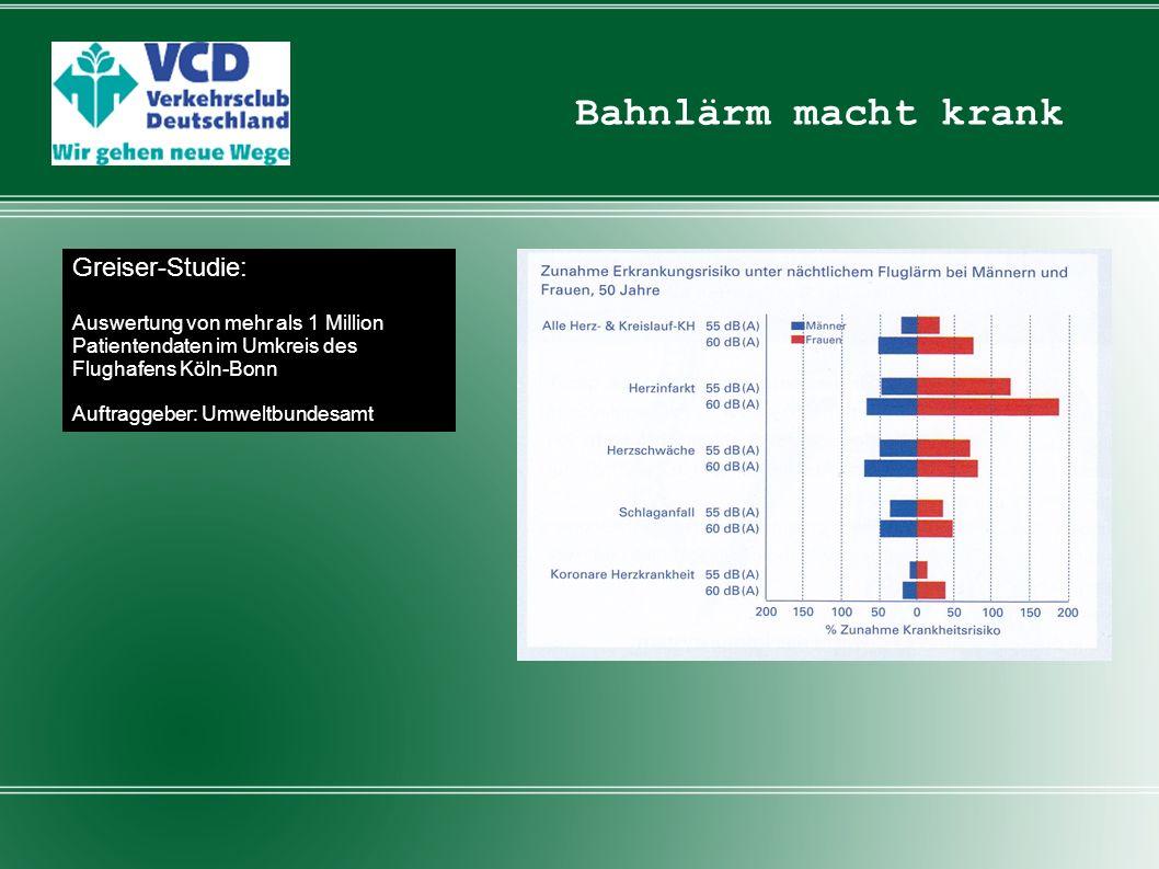 Bahnlärm macht krank Greiser-Studie: Auswertung von mehr als 1 Million Patientendaten im Umkreis des Flughafens Köln-Bonn Auftraggeber: Umweltbundesam