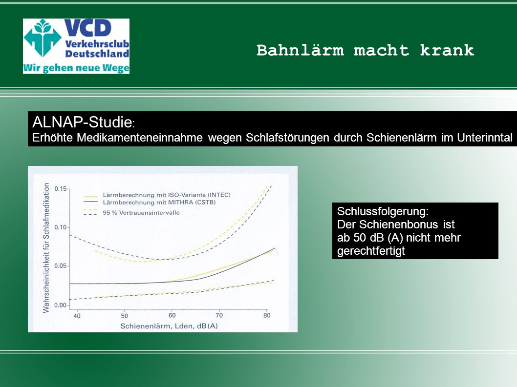 Bahnlärm macht krank Technical support to policy makers and their advisers in the quatitative risk assessment of environmental noise More than 1 Million disability adjusted years lost in Western Europe each year