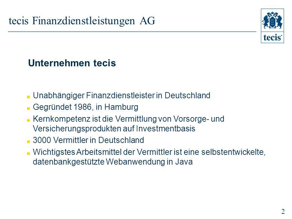 2 tecis Finanzdienstleistungen AG Unternehmen tecis Unabhängiger Finanzdienstleister in Deutschland Gegründet 1986, in Hamburg Kernkompetenz ist die Vermittlung von Vorsorge- und Versicherungsprodukten auf Investmentbasis 3000 Vermittler in Deutschland Wichtigstes Arbeitsmittel der Vermittler ist eine selbstentwickelte, datenbankgestützte Webanwendung in Java