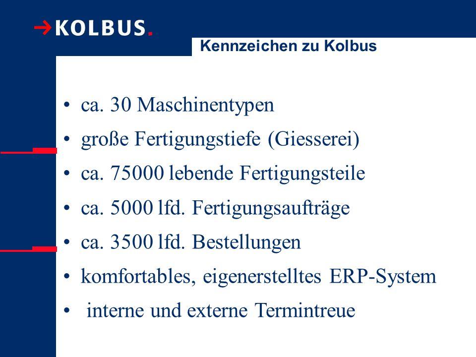 Kennzeichen zu Kolbus ca. 30 Maschinentypen große Fertigungstiefe (Giesserei) ca. 75000 lebende Fertigungsteile ca. 5000 lfd. Fertigungsaufträge ca. 3