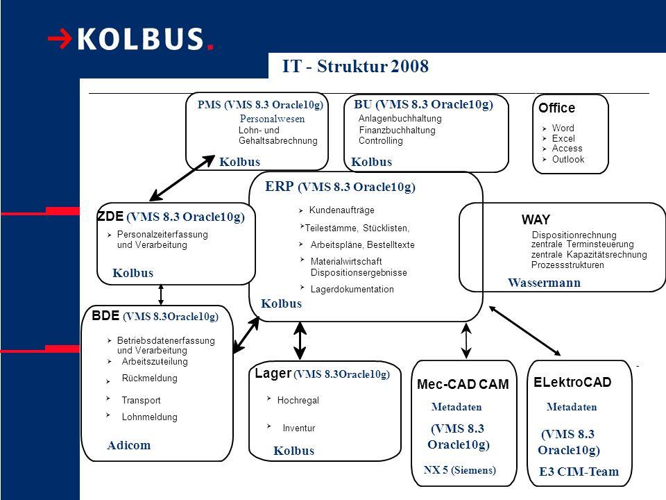 Lohn- und Gehaltsabrechnung Finanzbuchhaltung Anlagenbuchhaltung ERP (VMS 8.3 Oracle10g) Kundenaufträge Teilestämme, Stücklisten, Arbeitspläne, Bestel