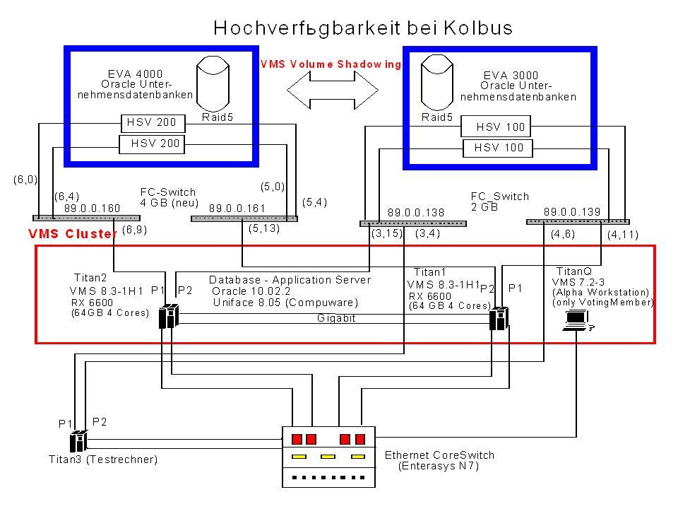 - Stabilität des Betriebssystems - Clusterfunktionalität - redundante Hardware (Netzwerkkarten) und Rechner - SAN – Anbindung - redundante, dynamische Verbindungen zu den Platten - Definition neuer Platten und Änderung der Größe ohne reboot - Volume Shadowing - Update Verfahren von VMS Warum Hochverfügbarkeit mit VMS ?