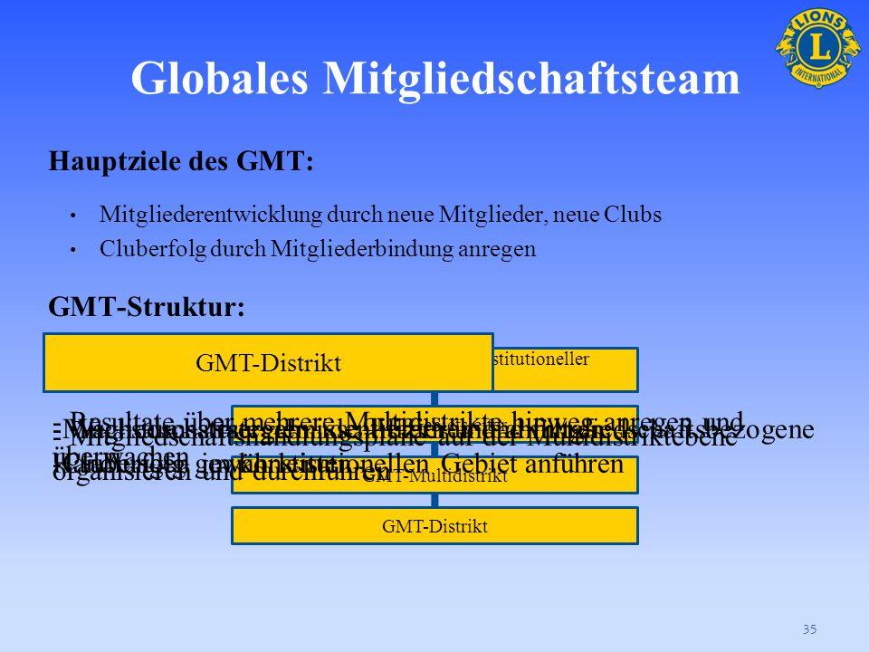 Was ist das GMT und das GLT? 34 Das Globale Mitgliedschaftsteam und das Globale Führungsteam sind mehrstufige Strukturen mit drei grundlegenden Zielen