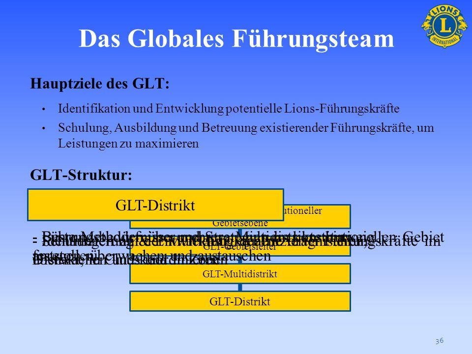 Globales Mitgliedschaftsteam Hauptziele des GMT: Mitgliederentwicklung durch neue Mitglieder, neue Clubs Cluberfolg durch Mitgliederbindung anregen GM
