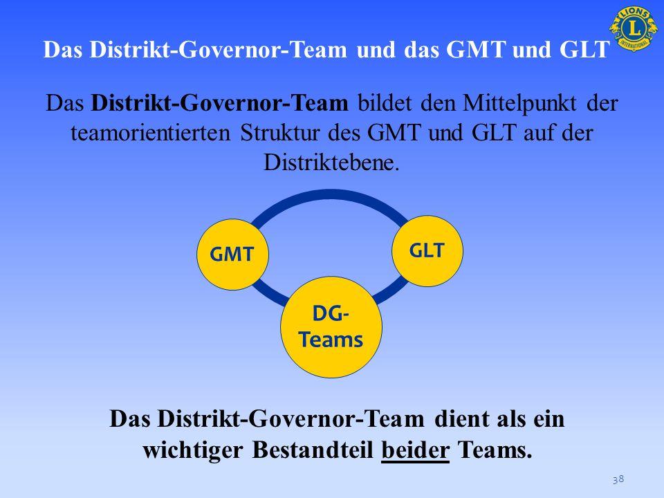 37 Die Zusammenarbeit zwischen dem GMT und dem GLT spricht regionale Wachstums- und Entwicklungsbedürfnisse an, erhöht die Mitgliedschaft, verbessert