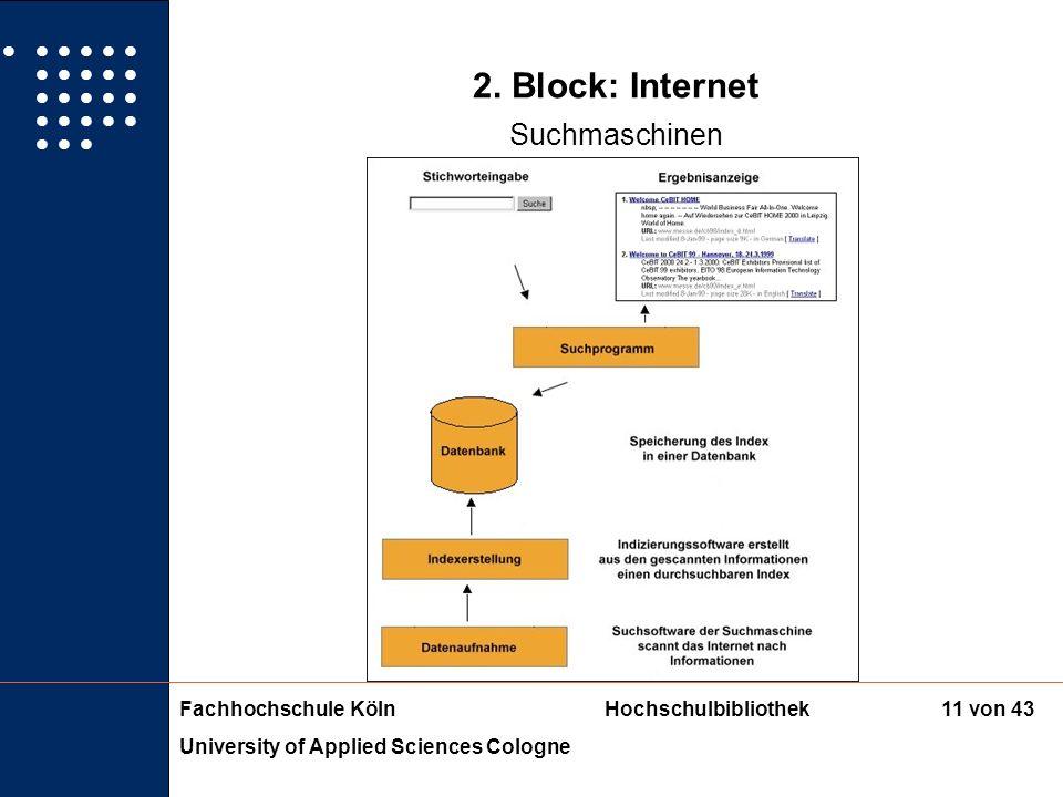 Fachhochschule KölnHochschulbibliothek University of Applied Sciences Cologne 10 von 43 2. Block: Internet Suchmaschinen/Kataloge Suchmaschine = ist e