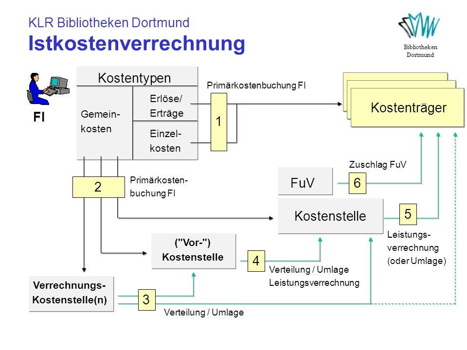 KLR Bibliotheken Dortmund Istkostenverrechnung Bibliotheken Dortmund Kostentypen Gemein- kosten Erlöse/ Erträge Einzel- kosten FI Kostenträger 1 Primä