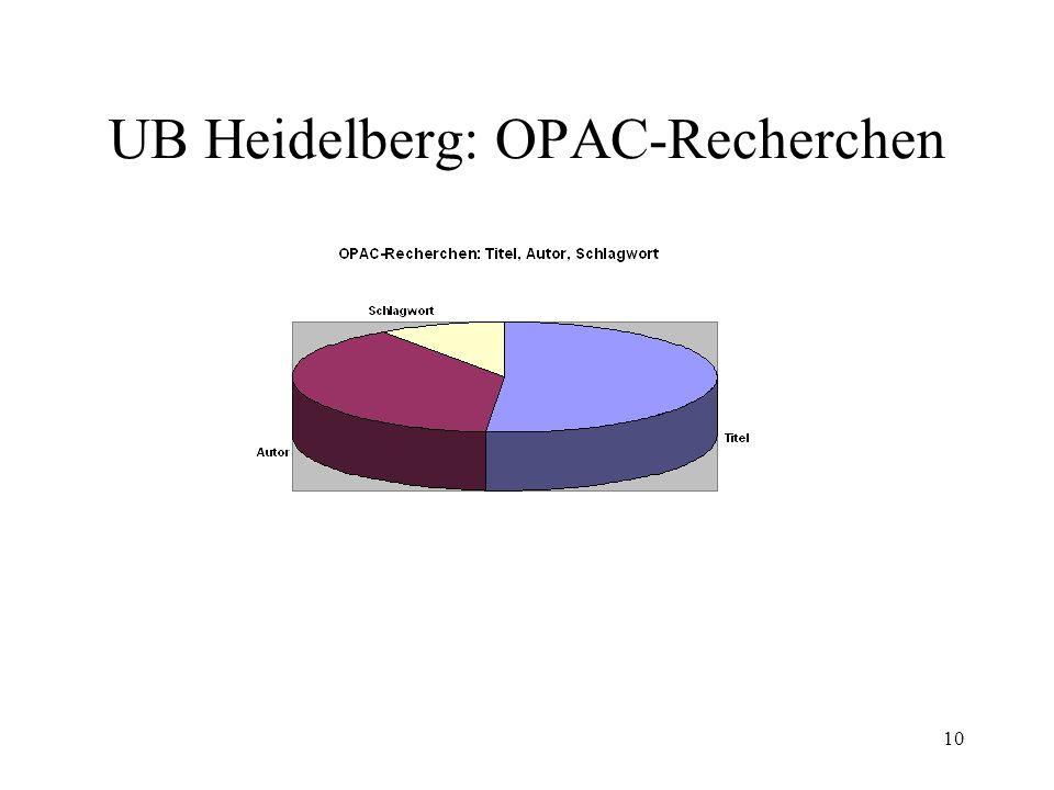 10 UB Heidelberg: OPAC-Recherchen