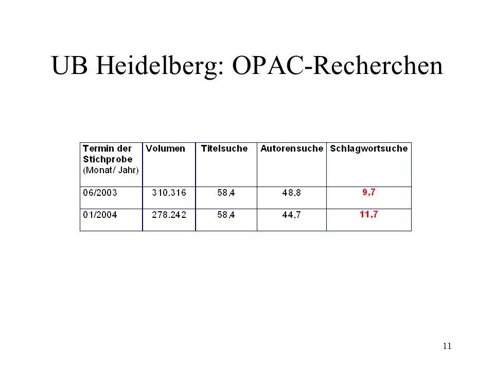 11 UB Heidelberg: OPAC-Recherchen