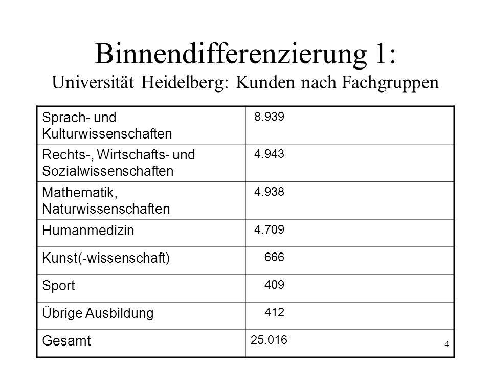 4 Binnendifferenzierung 1: Universität Heidelberg: Kunden nach Fachgruppen Sprach- und Kulturwissenschaften 8.939 Rechts-, Wirtschafts- und Sozialwissenschaften 4.943 Mathematik, Naturwissenschaften 4.938 Humanmedizin 4.709 Kunst(-wissenschaft) 666 Sport 409 Übrige Ausbildung 412 Gesamt 25.016