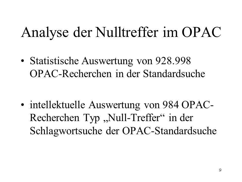 9 Analyse der Nulltreffer im OPAC Statistische Auswertung von 928.998 OPAC-Recherchen in der Standardsuche intellektuelle Auswertung von 984 OPAC- Recherchen Typ Null-Treffer in der Schlagwortsuche der OPAC-Standardsuche