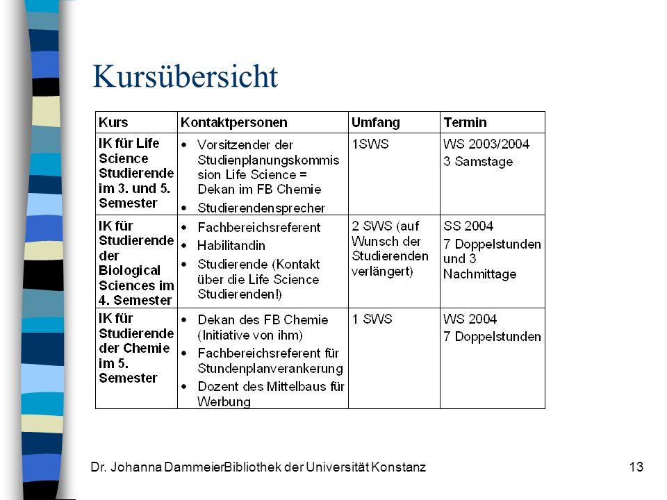 Dr. Johanna DammeierBibliothek der Universität Konstanz13 Kursübersicht