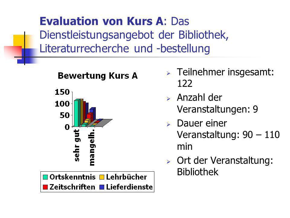 Evaluation von Kurs A: Das Dienstleistungsangebot der Bibliothek, Literaturrecherche und -bestellung Teilnehmer insgesamt: 122 Anzahl der Veranstaltungen: 9 Dauer einer Veranstaltung: 90 – 110 min Ort der Veranstaltung: Bibliothek