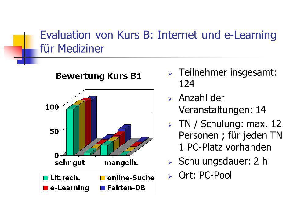 Evaluation von Kurs B: Internet und e-Learning für Mediziner Teilnehmer insgesamt: 124 Anzahl der Veranstaltungen: 14 TN / Schulung: max. 12 Personen