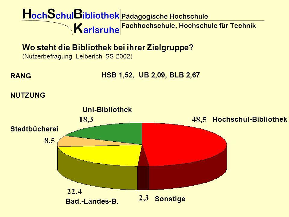 HSB 1,52, UB 2,09, BLB 2,67 Wo steht die Bibliothek bei ihrer Zielgruppe? (Nutzerbefragung Leiberich SS 2002) Bad.-Landes-B. Hochschul-Bibliothek Uni-