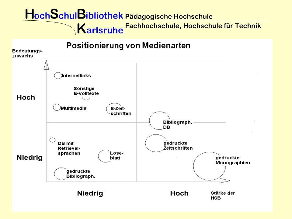 : Positionierung von Medienarten
