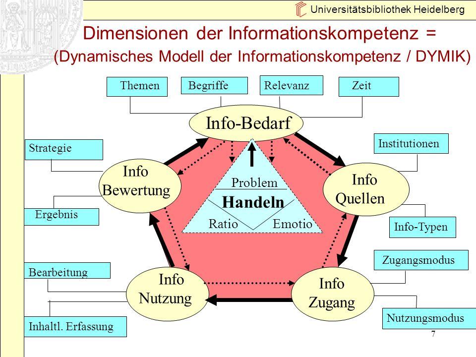 Universitätsbibliothek Heidelberg 7 Ergebnis Dimensionen der Informationskompetenz = (Dynamisches Modell der Informationskompetenz / DYMIK) ThemenBegr