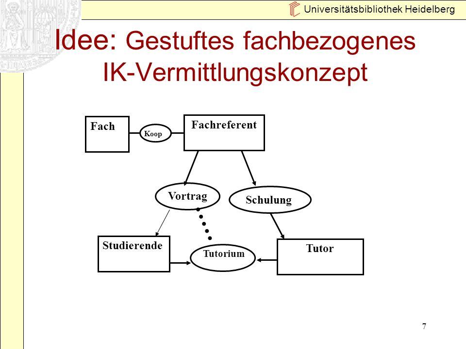 Universitätsbibliothek Heidelberg 7 Idee: Gestuftes fachbezogenes IK-Vermittlungskonzept Fachreferent Fach Koop Tutorium Tutor Schulung Studierende Vortrag