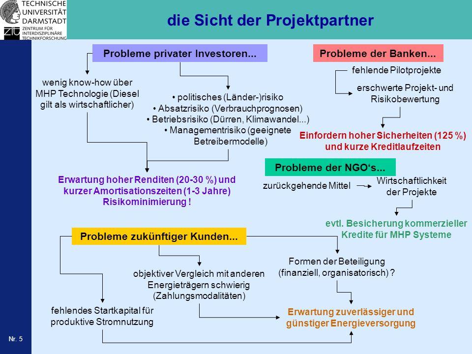 Nr. 5 die Sicht der Projektpartner Probleme der Banken... fehlende Pilotprojekte Probleme privater Investoren... Erwartung hoher Renditen (20-30 %) un