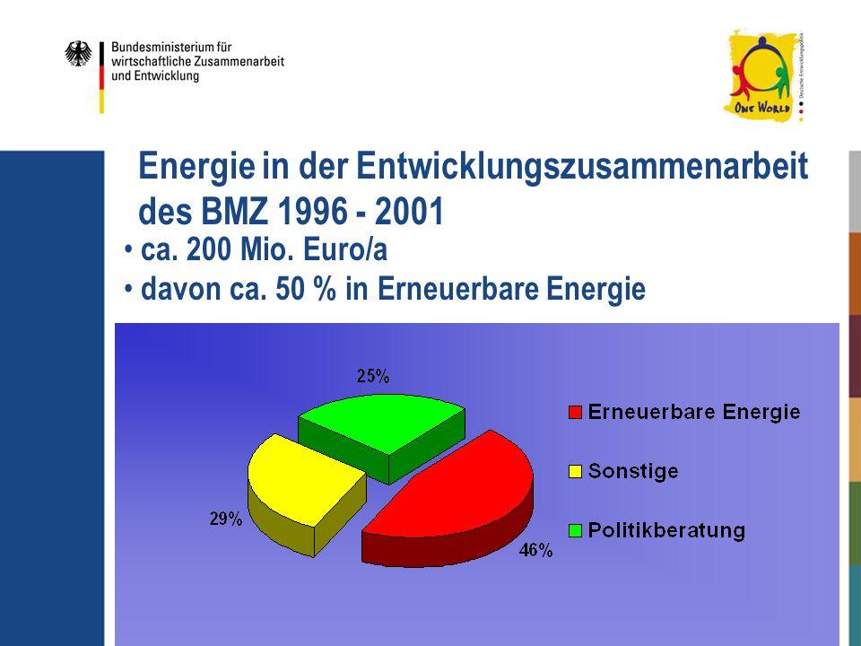 Energie in der Entwicklungszusammenarbeit des BMZ 1996 - 2001 ca. 200 Mio. Euro/a davon ca. 50 % in Erneuerbare Energie