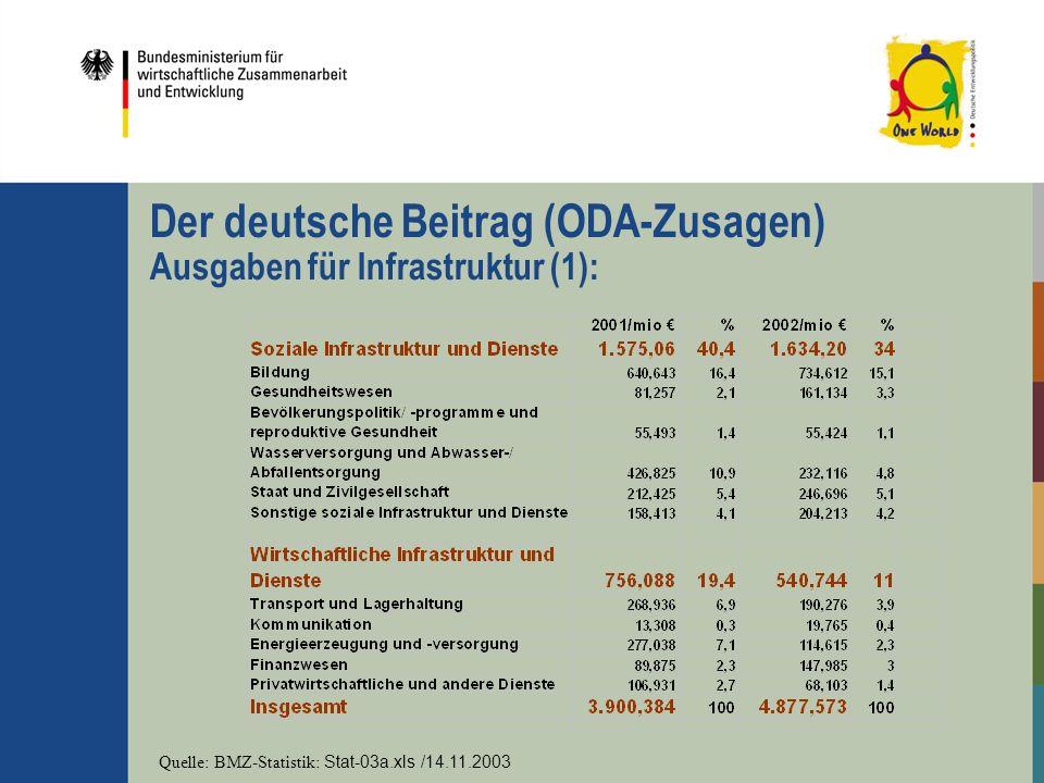 Der deutsche Beitrag (ODA-Zusagen) Ausgaben für Infrastruktur (1): Quelle: BMZ-Statistik: Stat-03a.xls /14.11.2003