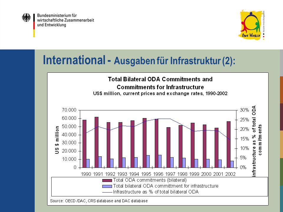 International - Ausgaben für Infrastruktur (2):