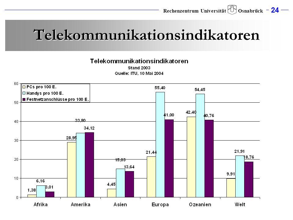 24 Rechenzentrum Universität Osnabrück Telekommunikationsindikatoren