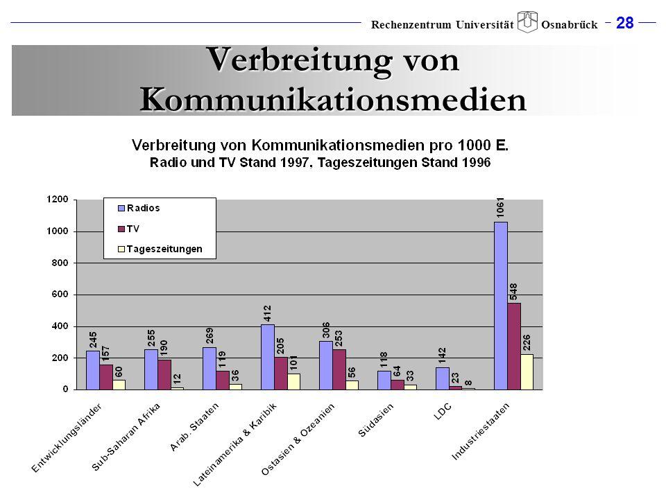 28 Rechenzentrum Universität Osnabrück Verbreitung von Kommunikationsmedien