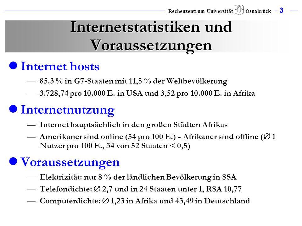 3 Rechenzentrum Universität Osnabrück Internetstatistiken und Voraussetzungen Internet hosts 85.3 % in G7-Staaten mit 11,5 % der Weltbevölkerung 3.728