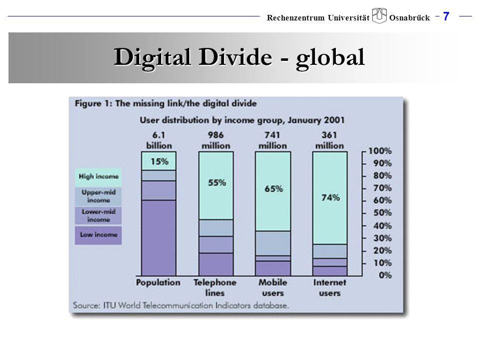 7 Rechenzentrum Universität Osnabrück Digital Divide - global