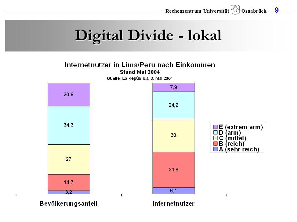 9 Rechenzentrum Universität Osnabrück Digital Divide - lokal