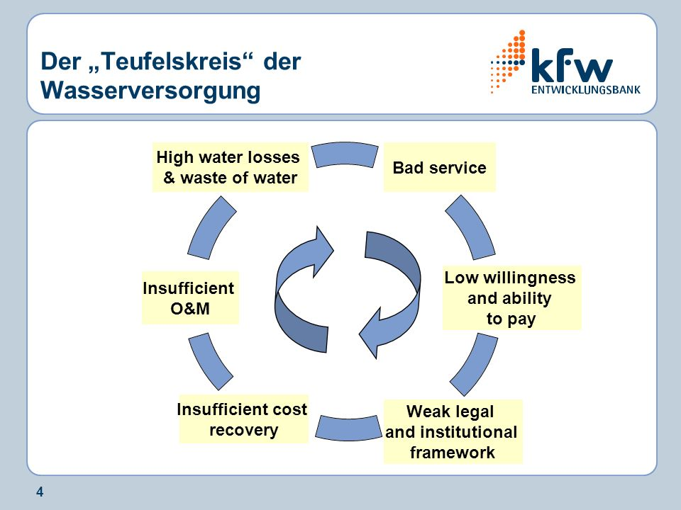 4 Der Teufelskreis der Wasserversorgung Insufficient O&M High water losses & waste of water Bad service Low willingness and ability to pay Weak legal