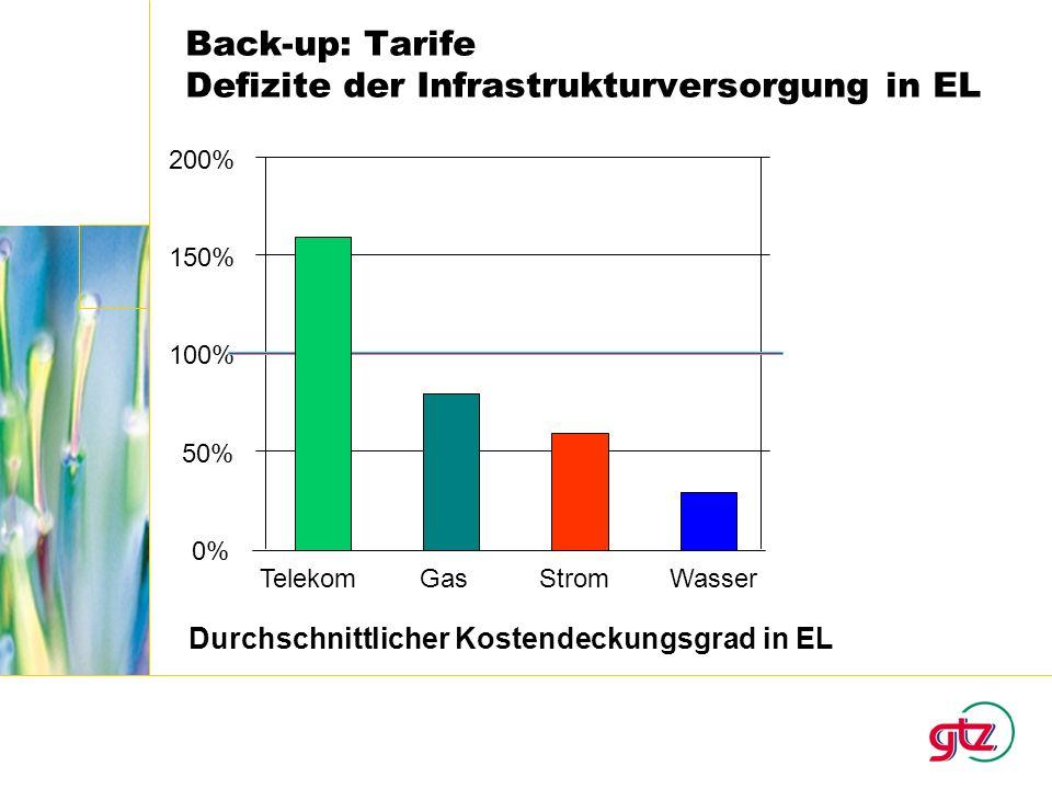 Back-up: Tarife Defizite der Infrastrukturversorgung in EL TelekomGasStromWasser 0% 50% 100% 150% 200% Durchschnittlicher Kostendeckungsgrad in EL