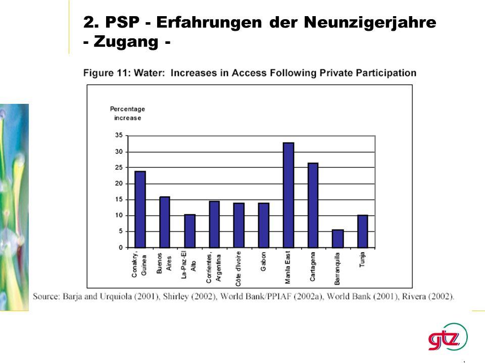 1 2. PSP - Erfahrungen der Neunzigerjahre - Zugang -