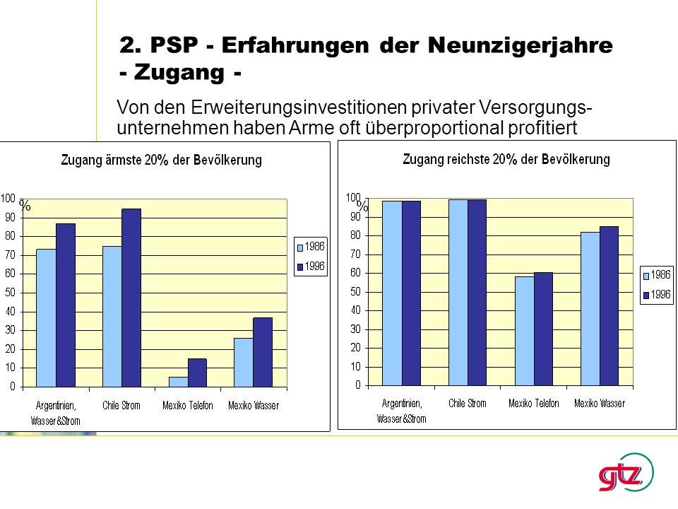 Von den Erweiterungsinvestitionen privater Versorgungs- unternehmen haben Arme oft überproportional profitiert % %