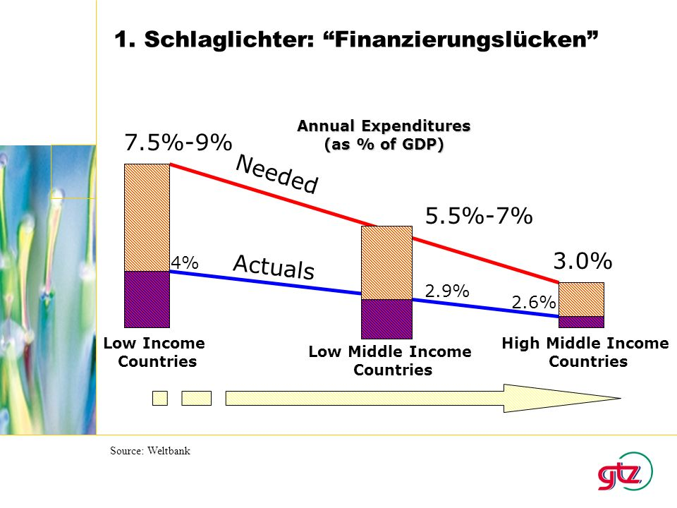 7.5%-9% 3.0% Low Income Countries High Middle Income Countries Annual Expenditures (as % of GDP) Needed Actuals 4% 2.6% Low Middle Income Countries 2.9% 5.5%-7% Source: Weltbank 1.