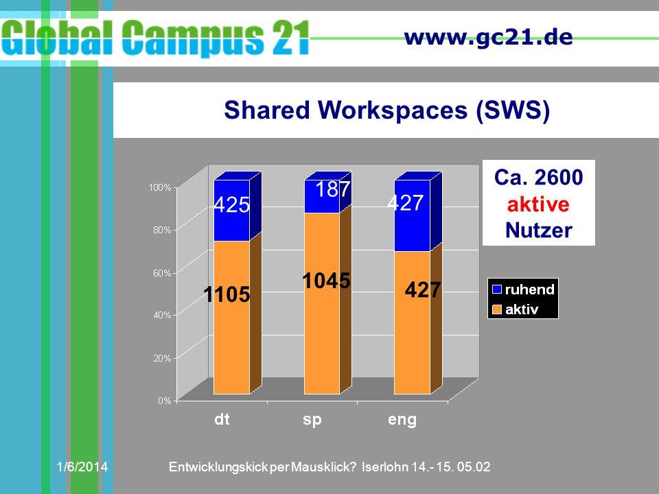 www.gc21.de 1/6/2014Entwicklungskick per Mausklick? Iserlohn 14.- 15. 05.02 Ca. 2600 aktive Nutzer Shared Workspaces (SWS) 1105 1045 427 425 187 427