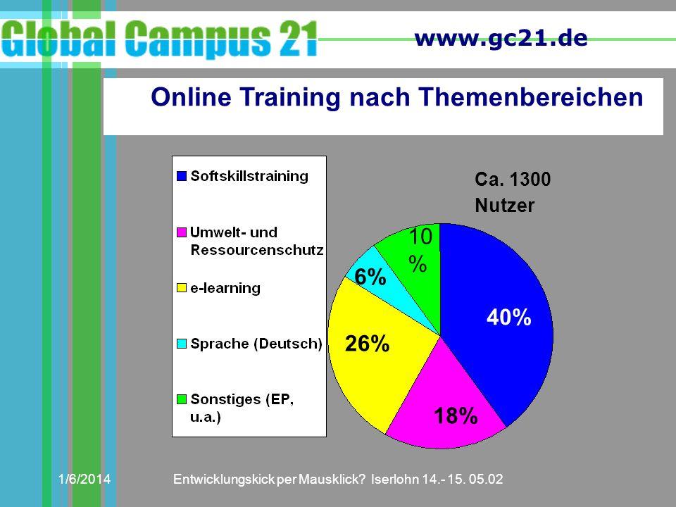 www.gc21.de 1/6/2014Entwicklungskick per Mausklick? Iserlohn 14.- 15. 05.02 Ca. 1300 Nutzer Online Training nach Themenbereichen 40% 10 % 6% 26% 18%