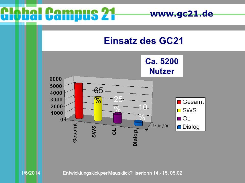 www.gc21.de 1/6/2014Entwicklungskick per Mausklick? Iserlohn 14.- 15. 05.02 Ca. 5200 Nutzer Einsatz des GC21 65 % 25 % 10 %
