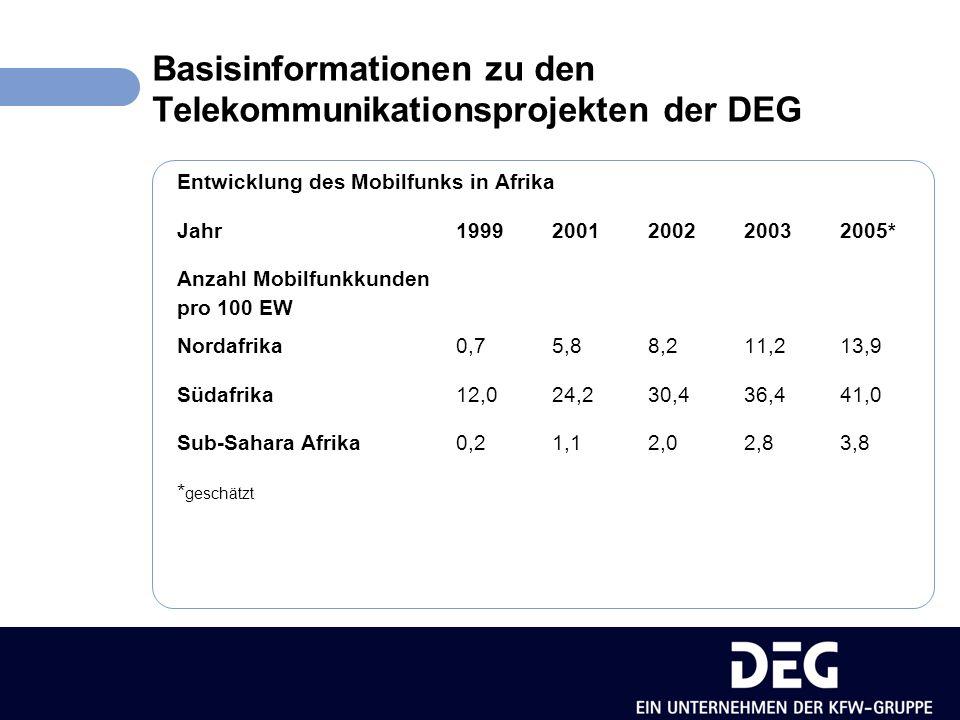 Bedingungen für die erfolgreiche Entwicklung des Mobilfunks unterentwickelter Telekommunikationsmarkt, geringe Teledensitätsrate, starke (ausländische) Betreiber, entsprechendes Know-how, liberale Marktbedingungen, fairer Wettbewerb, Intensivierung des Wettbewerbs durch mehrere Lizenzen, hohe Netzqualität, Schaffung eines attraktiven Produktangebotes auch für einkommensschwächere Bevölkerungsschichten.