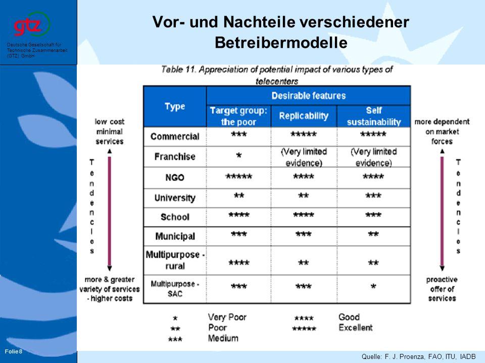 Deutsche Gesellschaft für Technische Zusammenarbeit (GTZ) GmbH Folie 8 Vor- und Nachteile verschiedener Betreibermodelle Quelle: F. J. Proenza, FAO, I