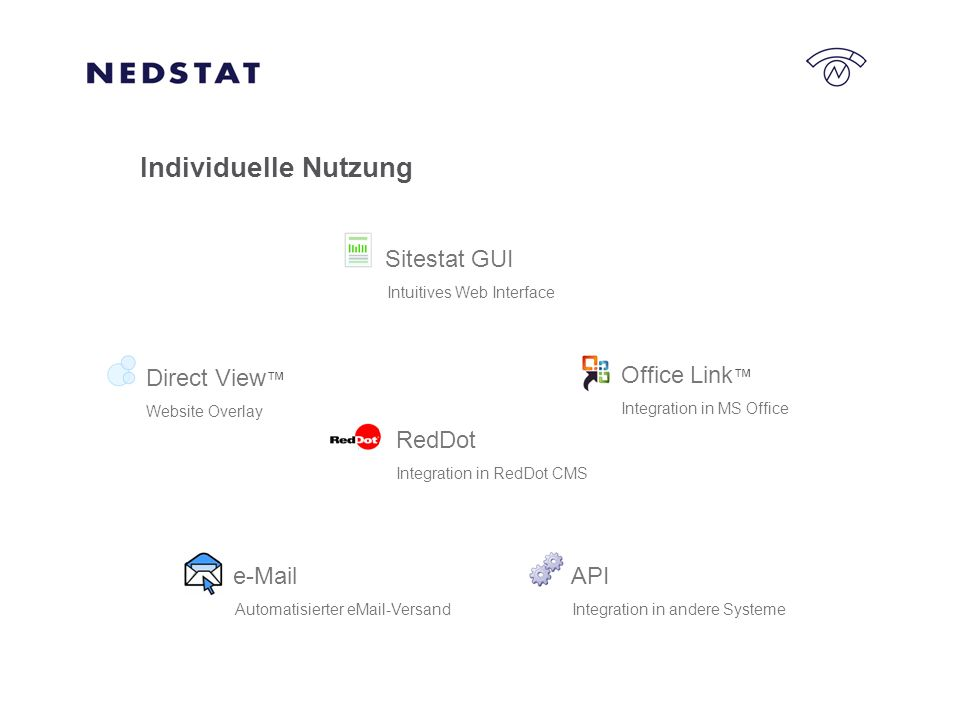 Individuelle Nutzung API Integration in andere Systeme Office Link Integration in MS Office Direct View Website Overlay Sitestat GUI Intuitives Web Interface e-Mail Automatisierter eMail-Versand RedDot Integration in RedDot CMS