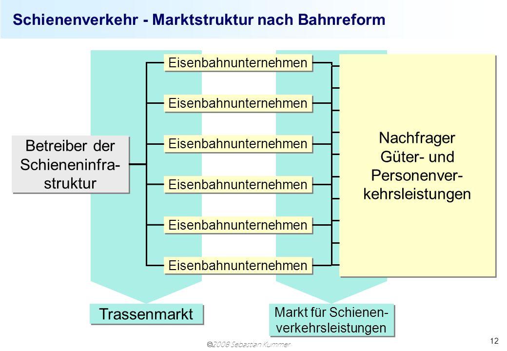 2008 Sebastian Kummer 12 Schienenverkehr - Marktstruktur nach Bahnreform Betreiber der Schieneninfra- struktur Eisenbahnunternehmen Nachfrager Güter-