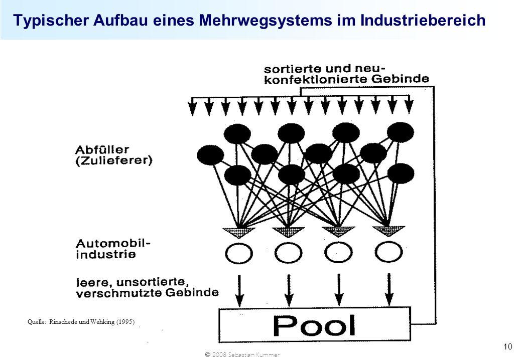 2008 Sebastian Kummer 10 Typischer Aufbau eines Mehrwegsystems im Industriebereich Quelle: Rinschede und Wehking (1995)